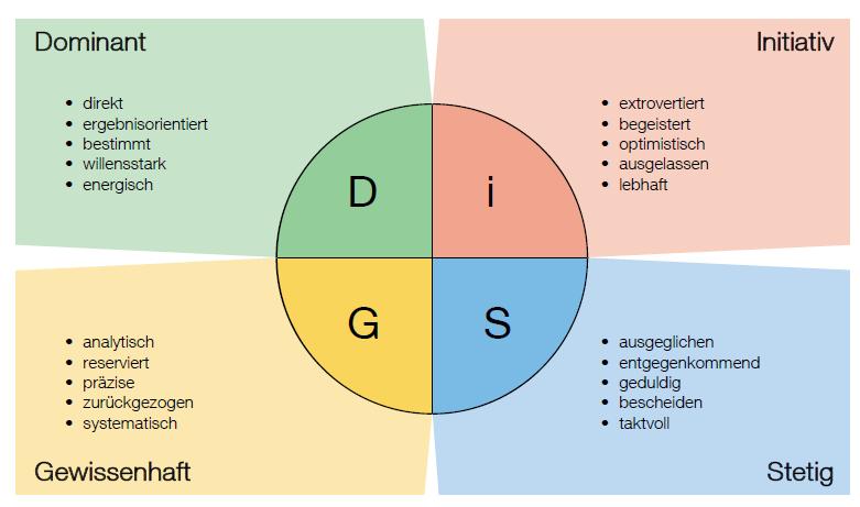 DiSG®‐Modell